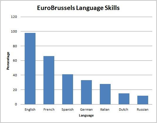 EuroBrussels Language Skills